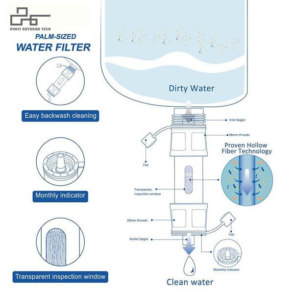 Portable Water Filter Straw Kit